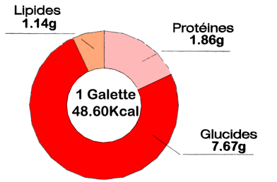 Galette carotte tofu