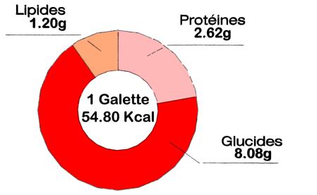 Galette aux petits légumes