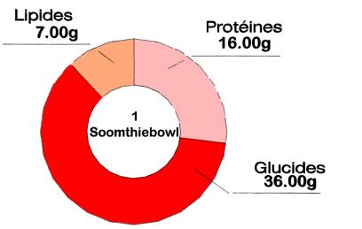 Soomthiebowl Spiruline