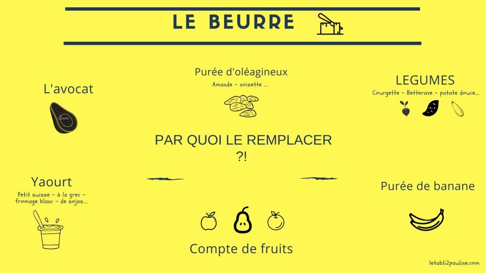 Par quoi remplacer le beurre dans vos recettes