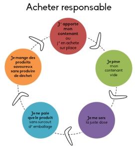 1-acheter_responsable_epicerie_boomerang-1443367545