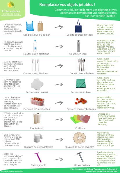 2-Acheter des produits sans emballage ou avec matériaux recyclable