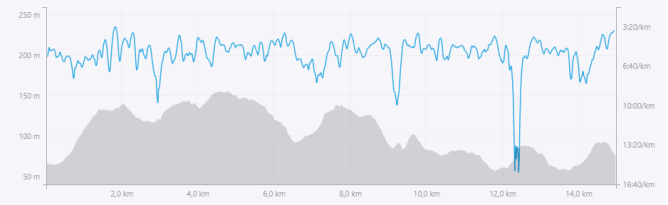 dénivelé Trail de Queyssac