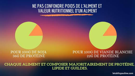 valeur nutritionnelle des aliments en protéine